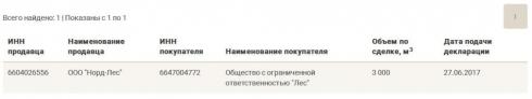 Прокуратура vs «Уральская авиабаза»